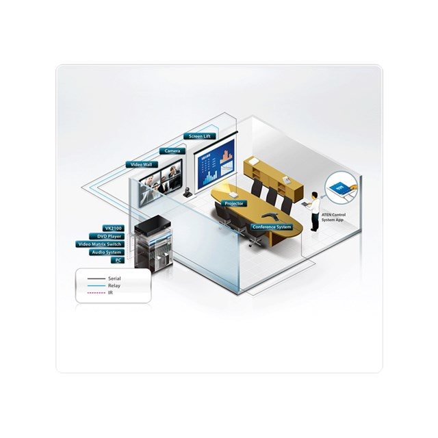 Control System Controller + Software + 2 Licenses